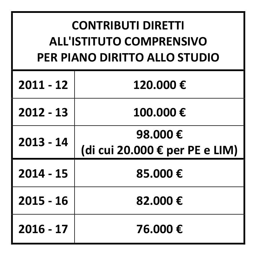 Piano di diritto allo studio 2016 2017 per albino for Piano di studio